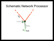 Schematic Network Processor