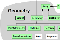 ArcGIS 10.1 arcpy object model diagram