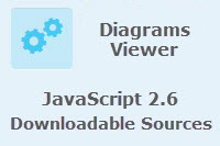 Schematics Diagrams Viewer Source Code - ArcGIS API for JavaScript 2.6
