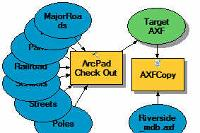 Toolbox Model to create customised ArcPad check out
