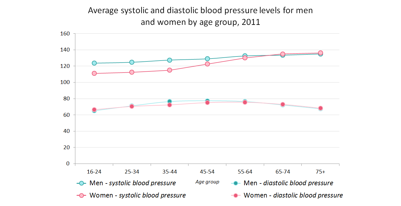 Blood Pressure and Hypertension