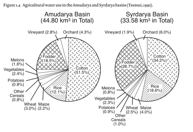 bd640a0128 In Figure 1.4, it is clear that cotton is the primary cash crop in the  region. In addition, multiple food-based crops have a presence in the area.