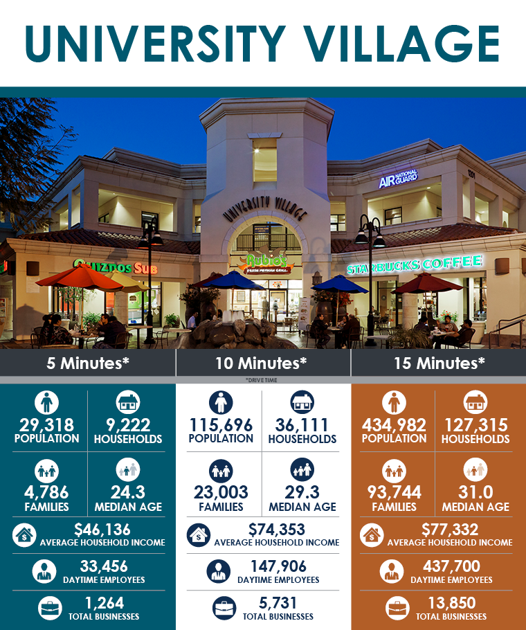 be6e815079 University Village is conveniently located on the North East corner of  University Avenue & Iowa Avenue with easy access to the 215 freeway.