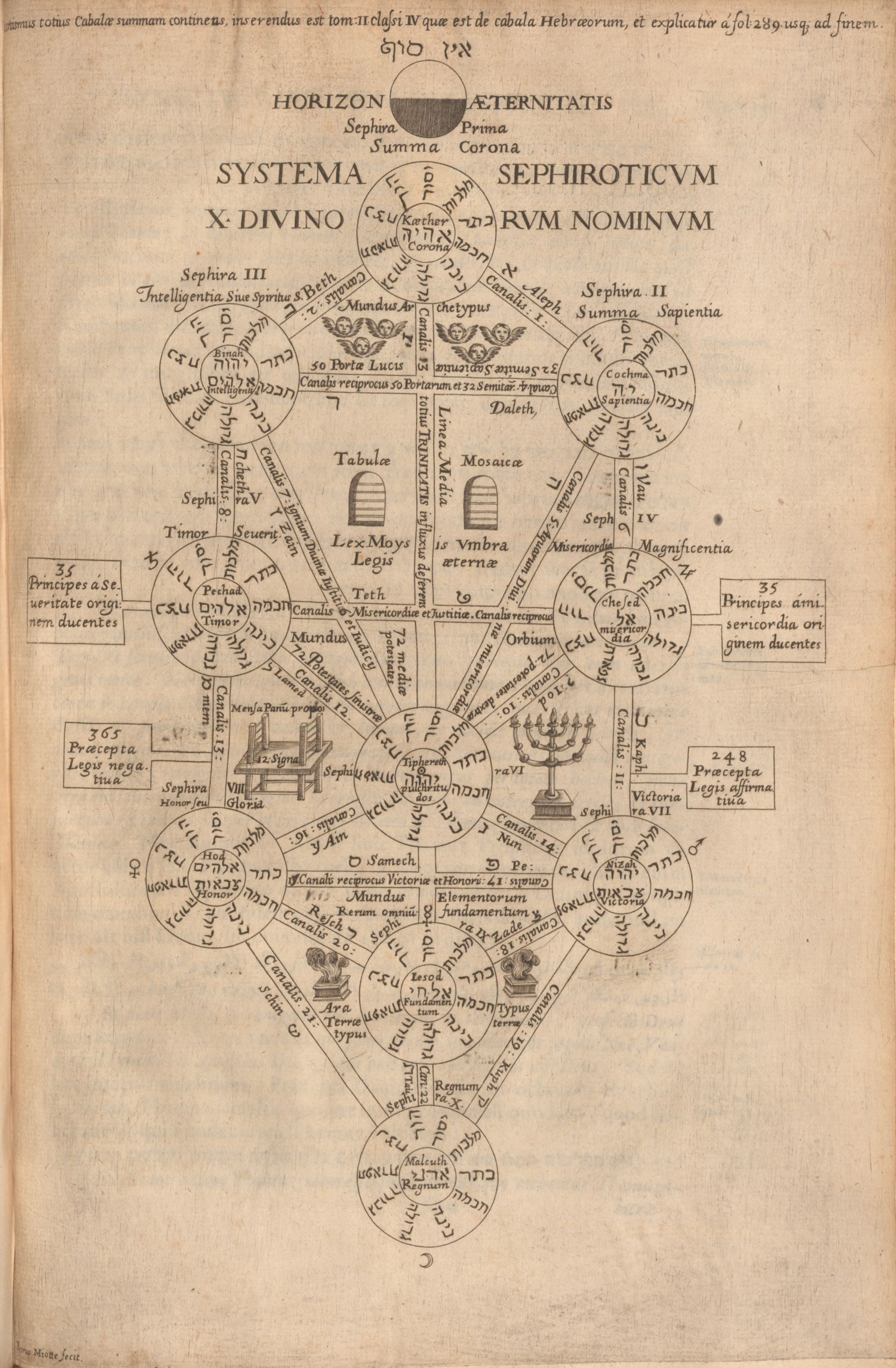 Instead Of Writing A Thousand Words Part One Ideas In the jewish mystical tradition of kabbalah, the tree of life has two different symbols: instead of writing a thousand words