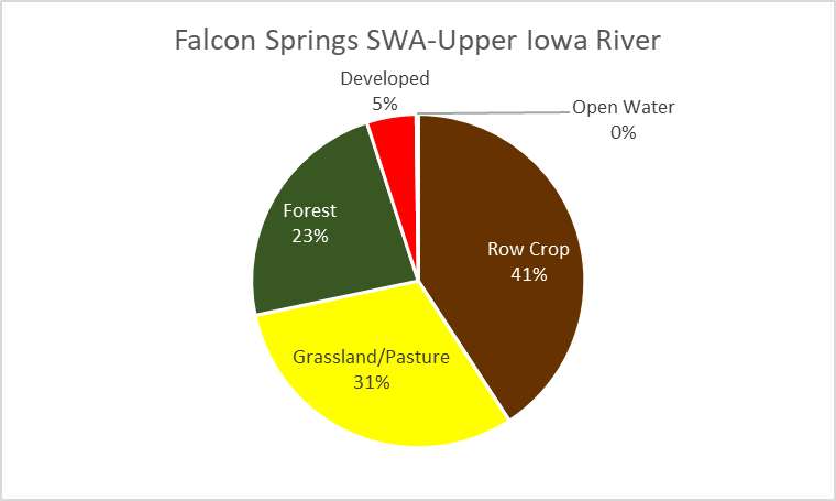 5 Subwatershed Explorer – Upper Iowa River
