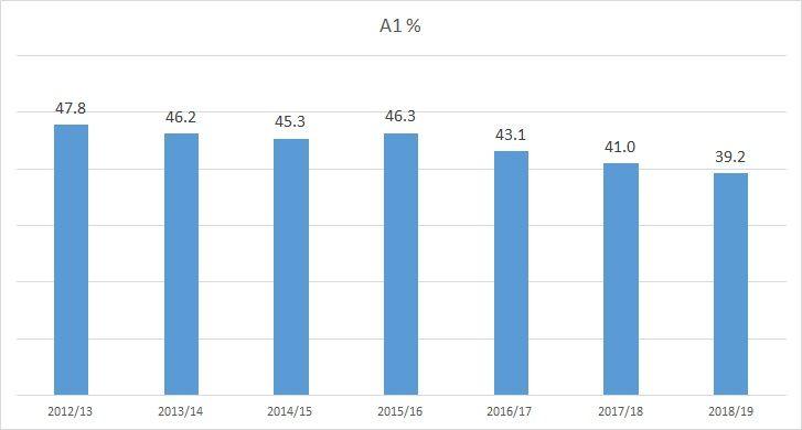Durham City Town Centre Survey 2018