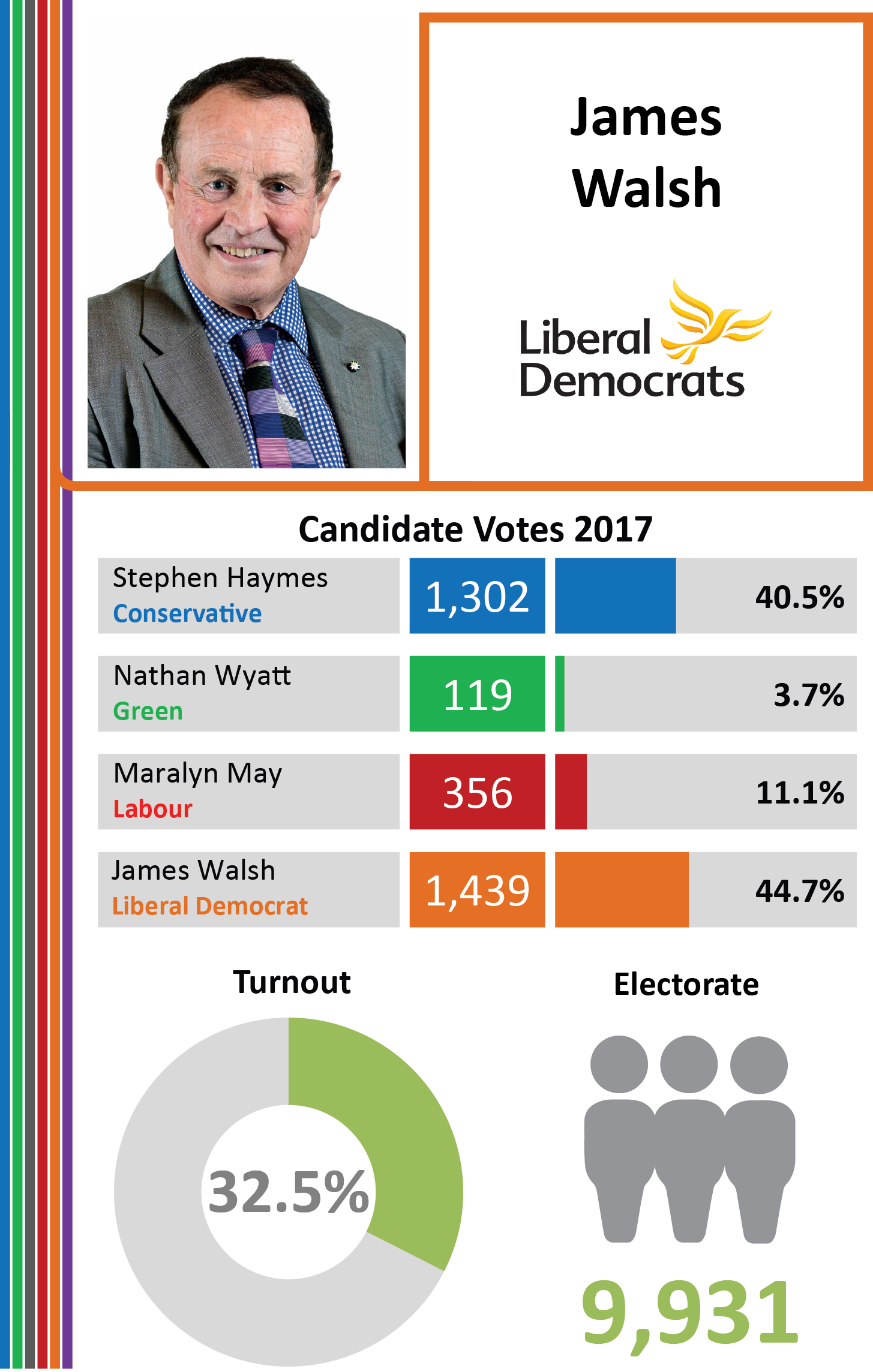West Sussex County Council Elections, 2017