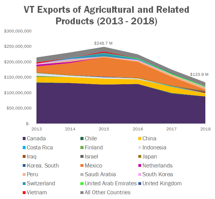 Vermont Agricultural Exports: Top 10 Products and Trade Partners on topographical map of vermont, tourist map of vermont, geologic map of vermont, political map of vermont,