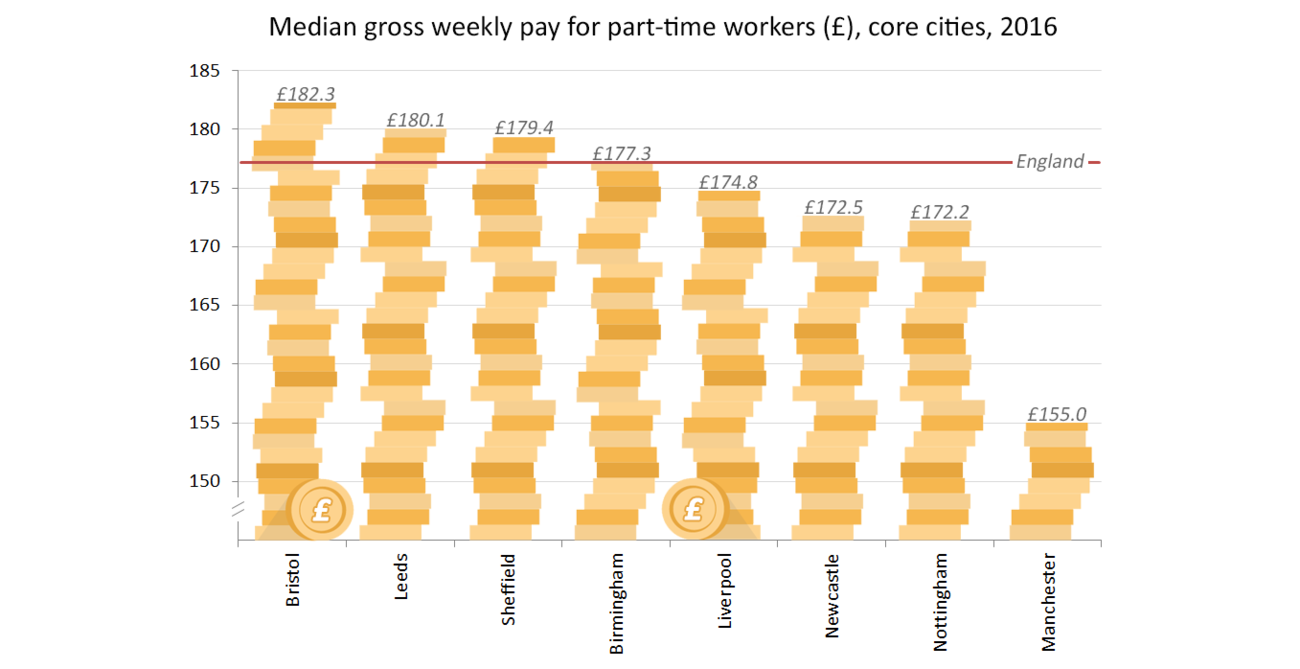 Salaries and Wages