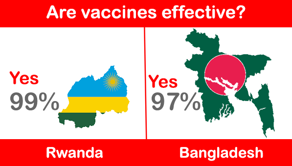 Rwanda and Bangladesh confidence in vaccines