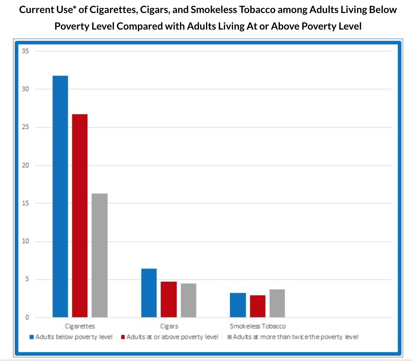 Analyzing E-Cigarette Trends in California