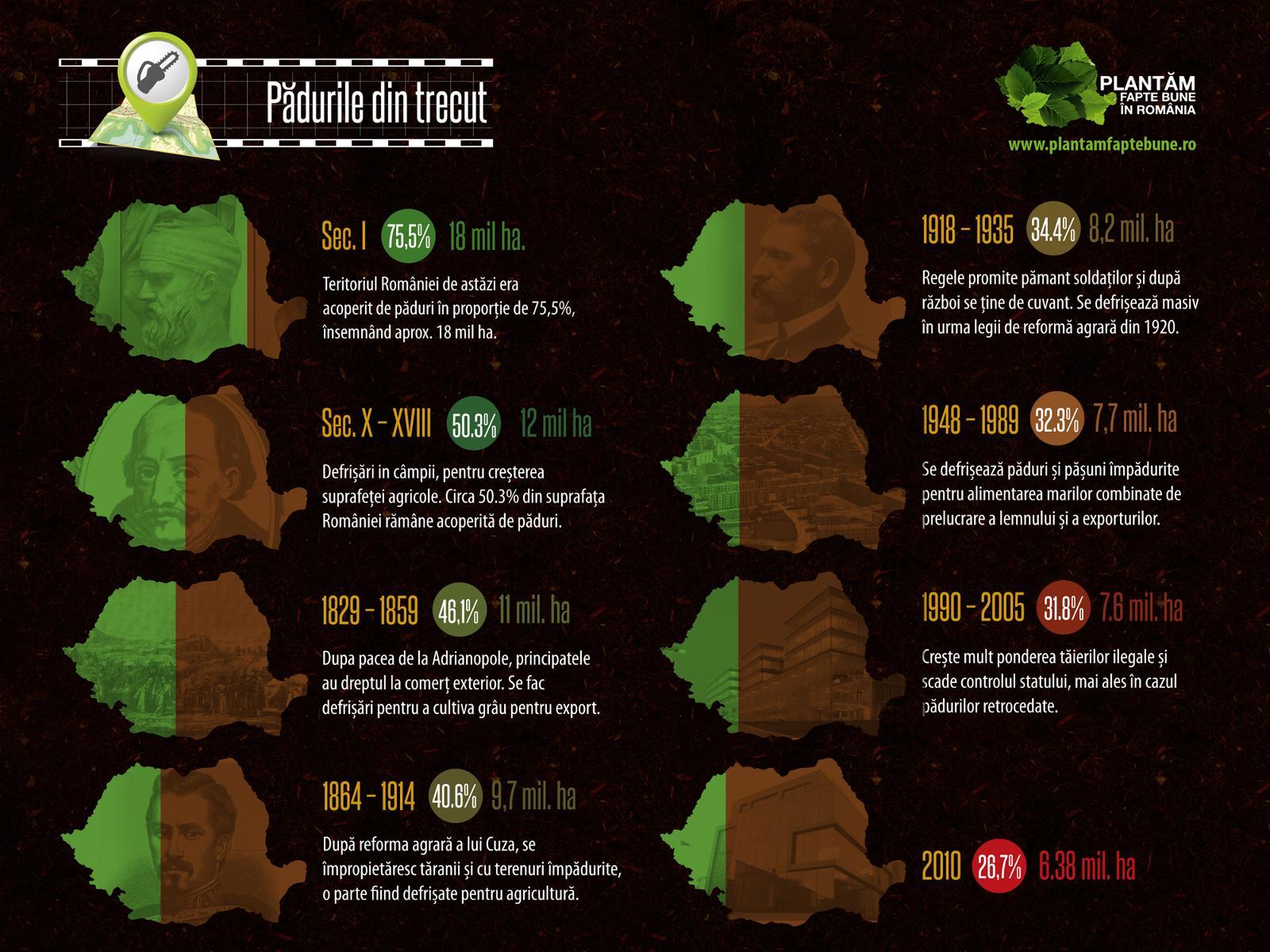 Defrișarea Pădurilor Din Romania Arcgis Storymaps
