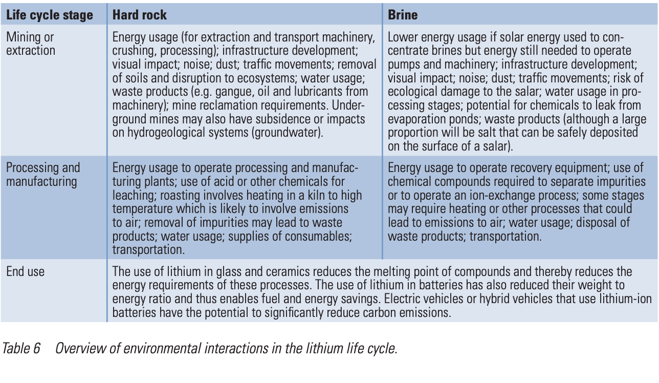 The Environmental History of Lithium ion Batteries